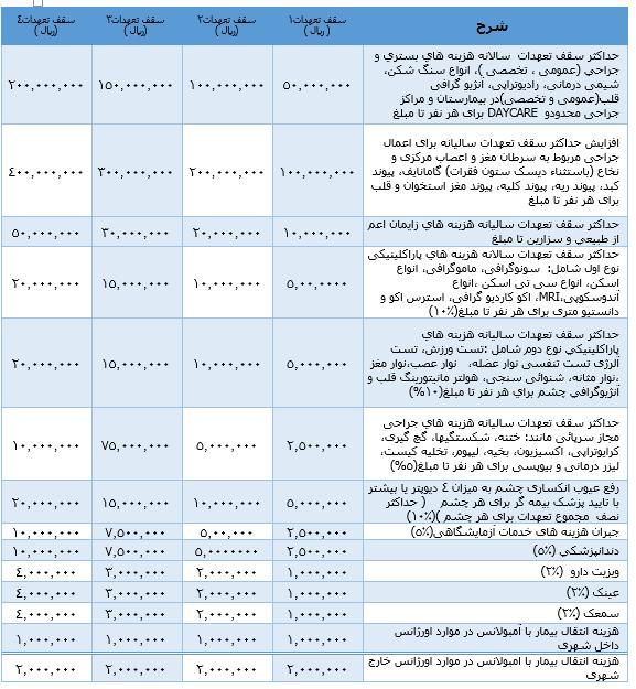 سقف تعهدات بیمه درمان تکمیلی ایران